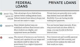 A Detail Discussion on Private College Loans