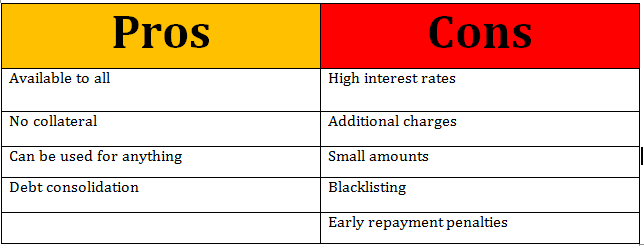 Advantages of Unsecured Loan
