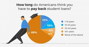 How long does it take to process a student loan?