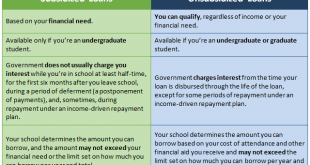 What is a Direct Stafford Loans